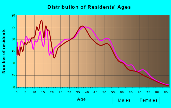 Age and Sex of Residents in Sky Lake in Orlando, FL