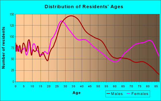 Age and Sex of Residents in Downtown Orlando in Orlando, FL