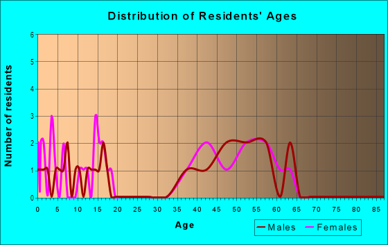 Age and Sex of Residents in Lake Nona in Orlando, FL