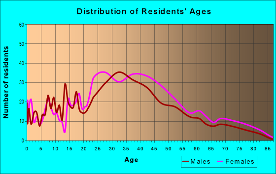 Age and Sex of Residents in Mariner's Village in Orlando, FL