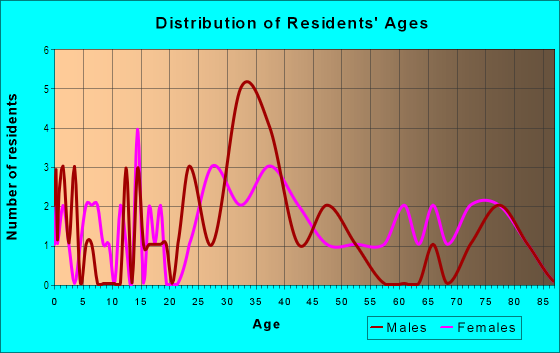 Age and Sex of Residents in Coytown in Orlando, FL
