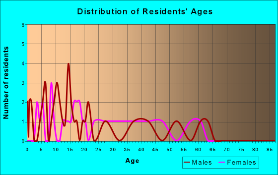 Age and Sex of Residents in Westfield in Orlando, FL