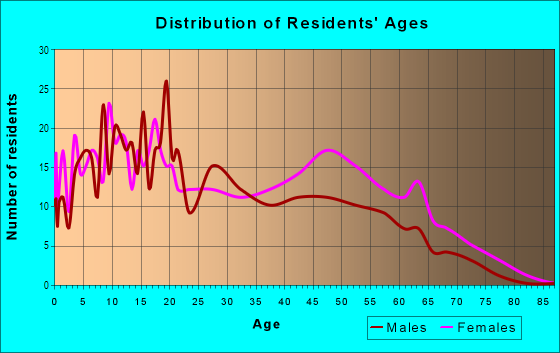 Age and Sex of Residents in Carver Shores in Orlando, FL