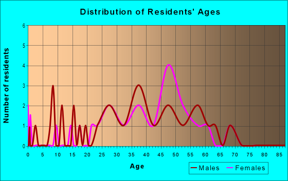 Age and Sex of Residents in The Cove in Tampa, FL