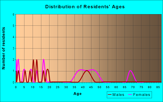 Age and Sex of Residents in Valrico Pointe in Valrico, FL