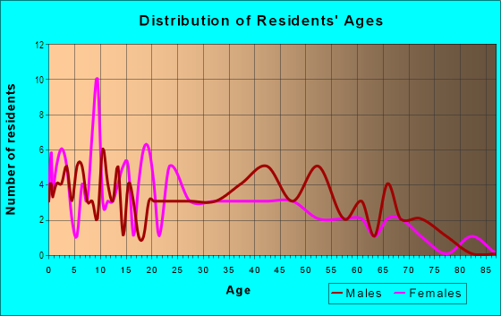 Age and Sex of Residents in River Garden/Sweeting in Fort Lauderdale, FL