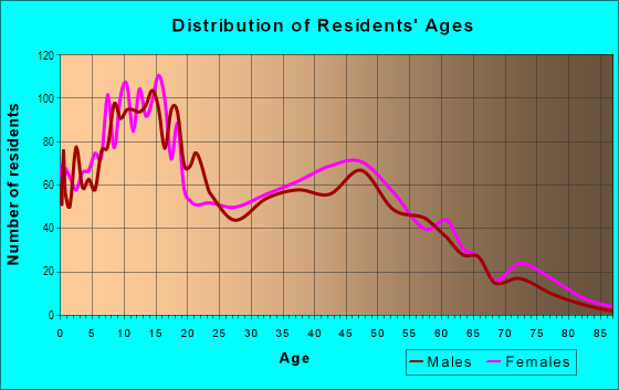 Age and Sex of Residents in Lauderdale Manors in Fort Lauderdale, FL