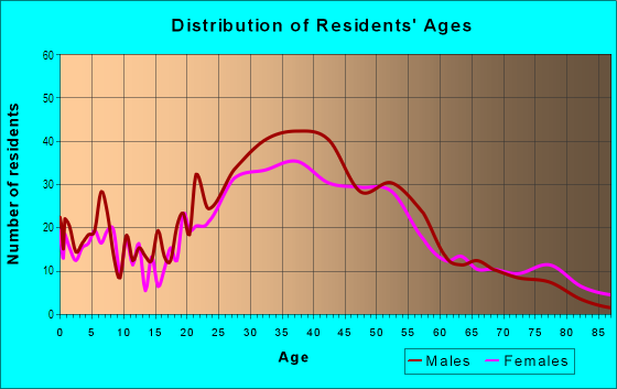 Age and Sex of Residents in River Oaks in Fort Lauderdale, FL