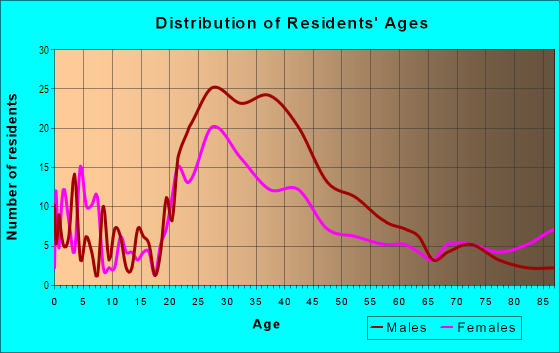 Age and Sex of Residents in Poinciana in Fort Lauderdale, FL