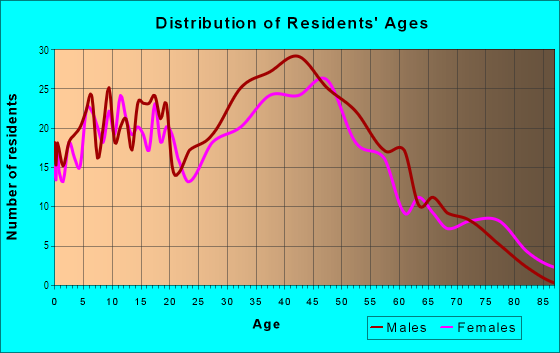 Age and Sex of Residents in Riverland in Fort Lauderdale, FL