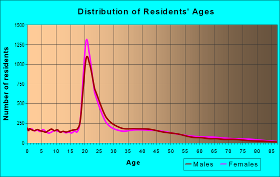 Age and Sex of Residents in Southwest Tallahassee in Tallahassee, FL