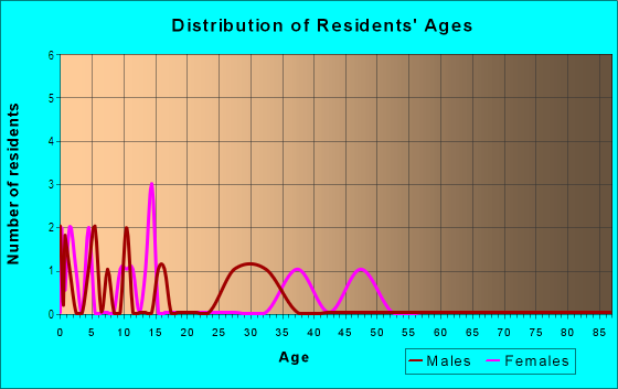 Age and Sex of Residents in Colonial Gardens in Vero Beach, FL