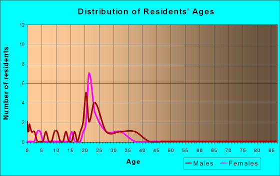 Age and Sex of Residents in Maple Terrace in Fayetteville, AR
