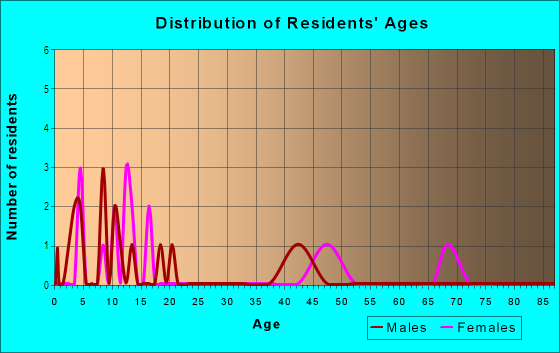 Age and Sex of Residents in Kingswood Estates in Vero Beach, FL