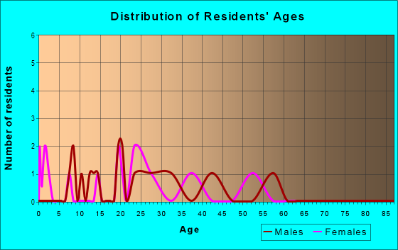 Age and Sex of Residents in Meadowlark in Fayetteville, AR