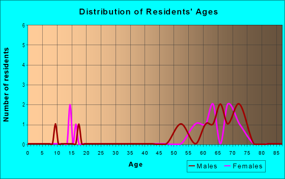 Age and Sex of Residents in Marbrisa in Vero Beach, FL