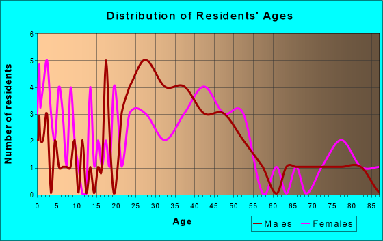 Age and Sex of Residents in Original Town in Vero Beach, FL