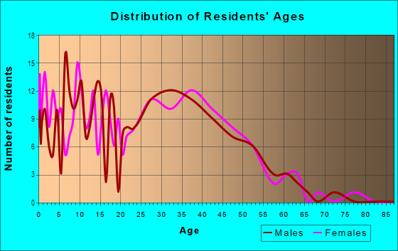 Age and Sex of Residents in Oslo Park in Vero Beach, FL