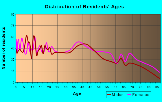 Age and Sex of Residents in Washington Park BeverlyPark in Hollywood, FL