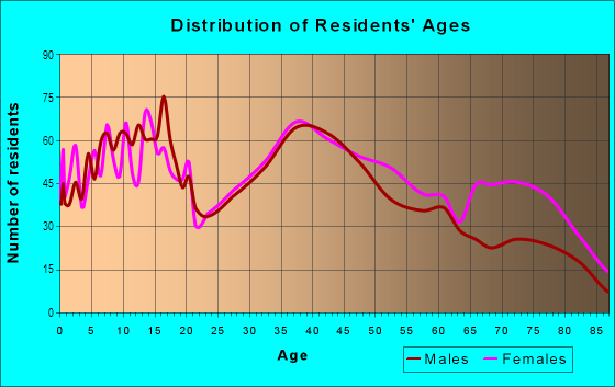 Age and Sex of Residents in Driftwood in Hollywood, FL