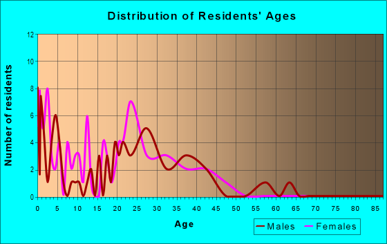 Age and Sex of Residents in Sunnyside Park in Vero Beach, FL
