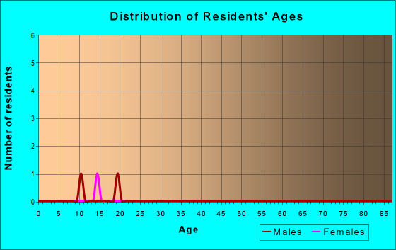 Age and Sex of Residents in Sylvan Lakes in Vero Beach, FL