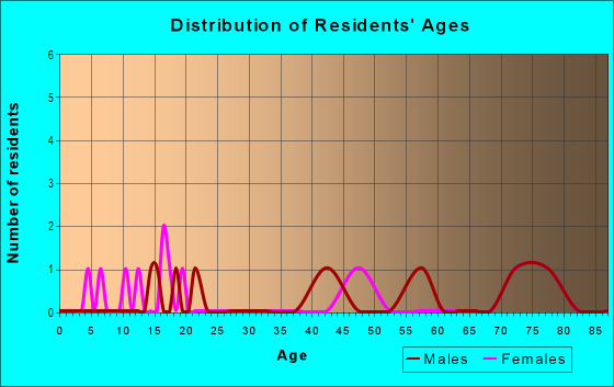 Age and Sex of Residents in The Grove in Vero Beach, FL