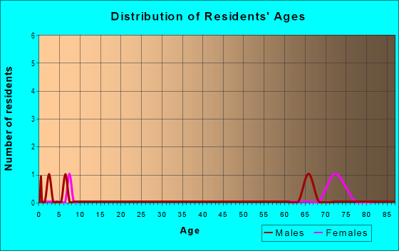 Age and Sex of Residents in Vero Beach in Vero Beach, FL