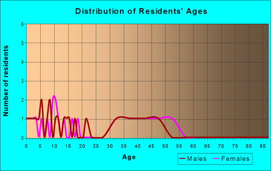 Age and Sex of Residents in Gourd Neck Springs in Clermont, FL