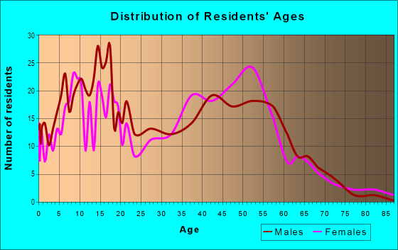 Age and Sex of Residents in Running Brook Hills in Pompano Beach, FL
