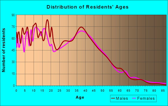 Age and Sex of Residents in Kingsley in Noblesville, IN
