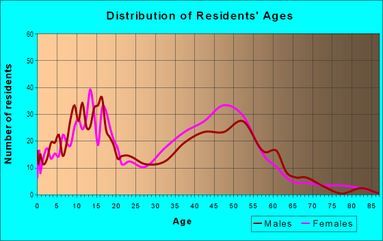 Age and Sex of Residents in Shadowwood in Pompano Beach, FL