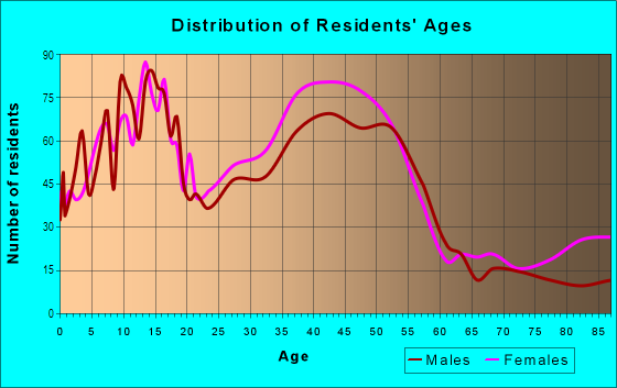 Age and Sex of Residents in Ramblewood in Pompano Beach, FL
