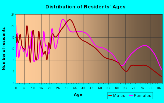 Age and Sex of Residents in Broken Woods in Pompano Beach, FL