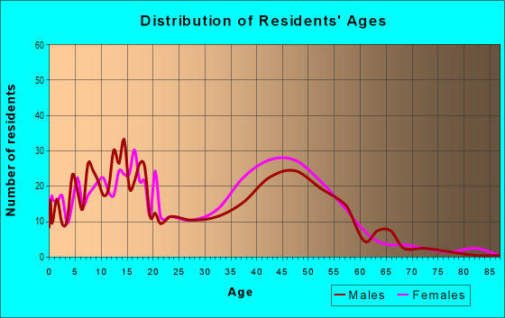 Age and Sex of Residents in The Springs in Pompano Beach, FL