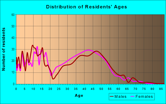 Age and Sex of Residents in Lakeview in Pompano Beach, FL