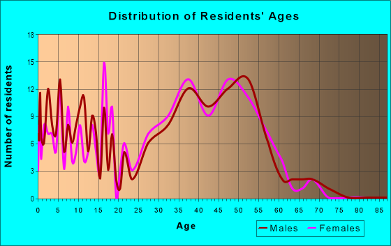 Age and Sex of Residents in Heron Bay in Pompano Beach, FL