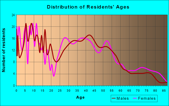 Age and Sex of Residents in Minneola in Clermont, FL