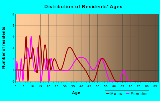Age and Sex of Residents in West Fork Acres in West Fork, AR
