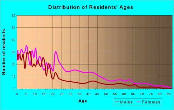 Age and Sex of Residents in Arlington in Mobile, AL