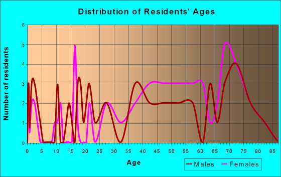 Age and Sex of Residents in Village Green in Groveland, FL