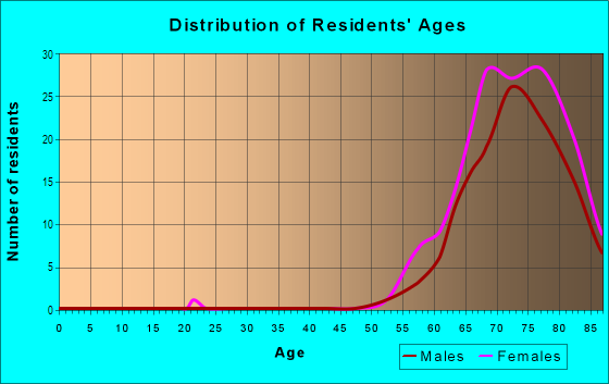 Age and Sex of Residents in Hawthorne at Leesburg in Leesburg, FL