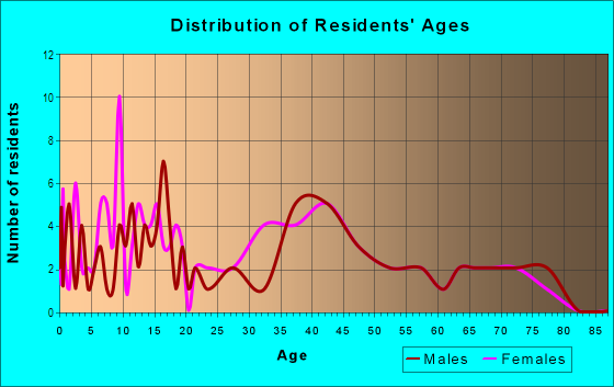 Age and Sex of Residents in Higley in Leesburg, FL