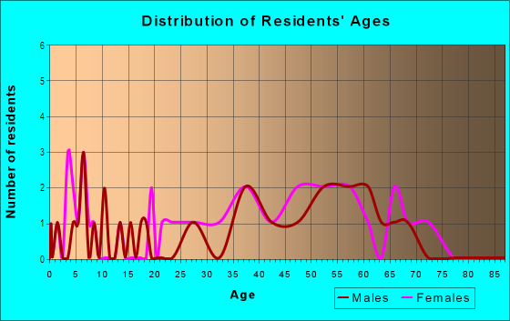 Age and Sex of Residents in Fayetteville Country Club in Fayetteville, AR