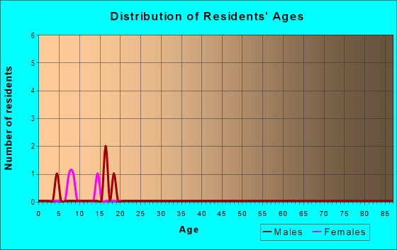 Age and Sex of Residents in Majestic Oaks in Leesburg, FL