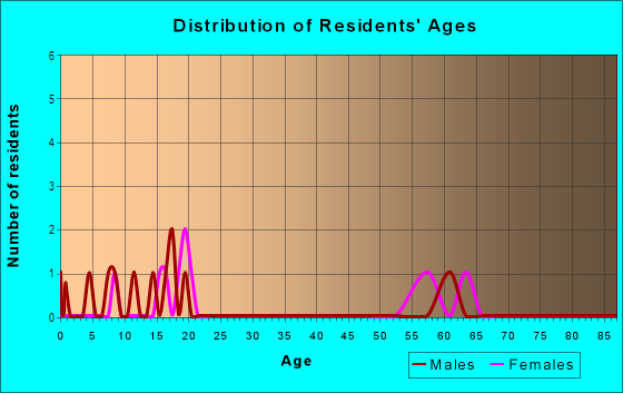 Age and Sex of Residents in Pine Harbour in Leesburg, FL