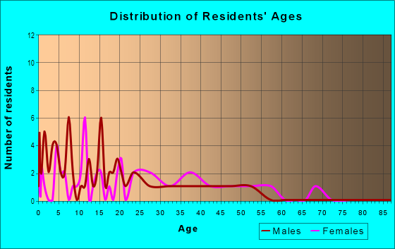 Age and Sex of Residents in Golden Isle in Mount Dora, FL