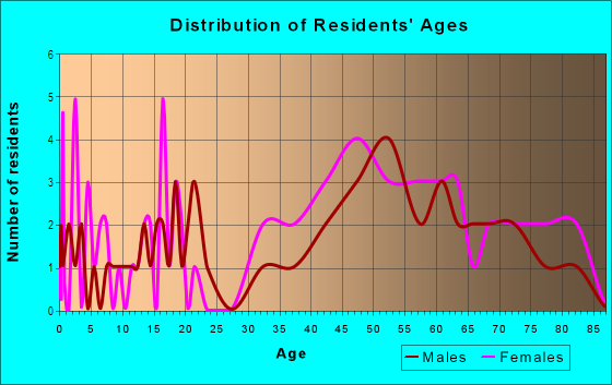 Age and Sex of Residents in Pinecrest in Mount Dora, FL