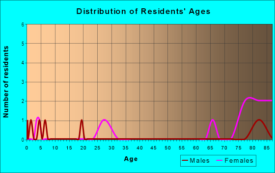 Age and Sex of Residents in Lake Saunders in Tavares, FL