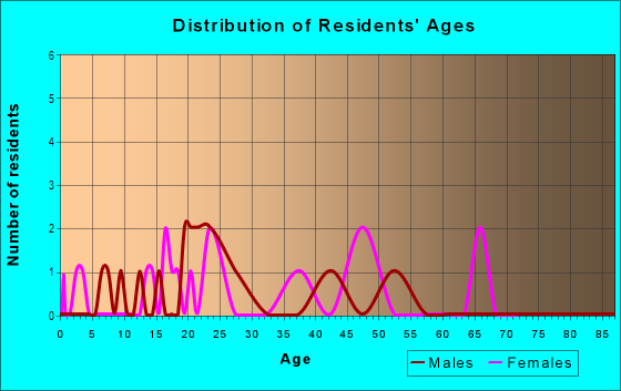 Age and Sex of Residents in Golfview in Gainesville, FL